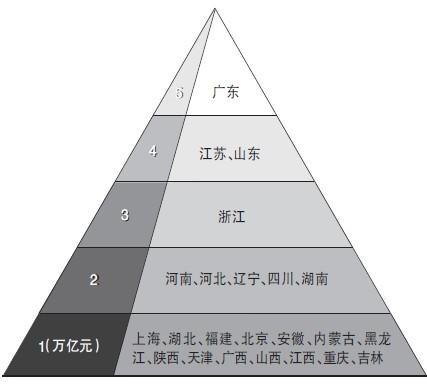gdp增速_台湾美眉_浙江gdp超台湾