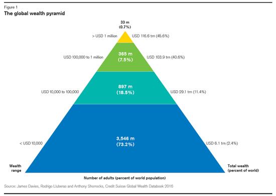 瑞信财富报告:不到1%人口掌控全球近半财富