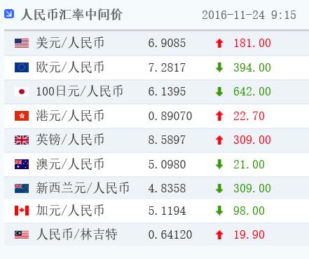 人民币中间价跌破6.90 为2008年6月16日以来首次