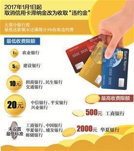 明年起银行新规影响你我生活 信用卡天价滞纳金成历史