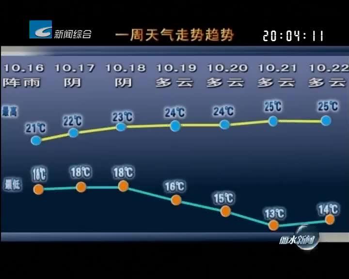 [一周天气早知道]本周先雨后晴 气温先低后高