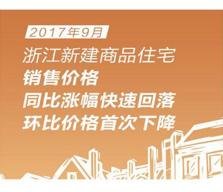 9月浙江新房价格环比首次下降!杭州降最多!