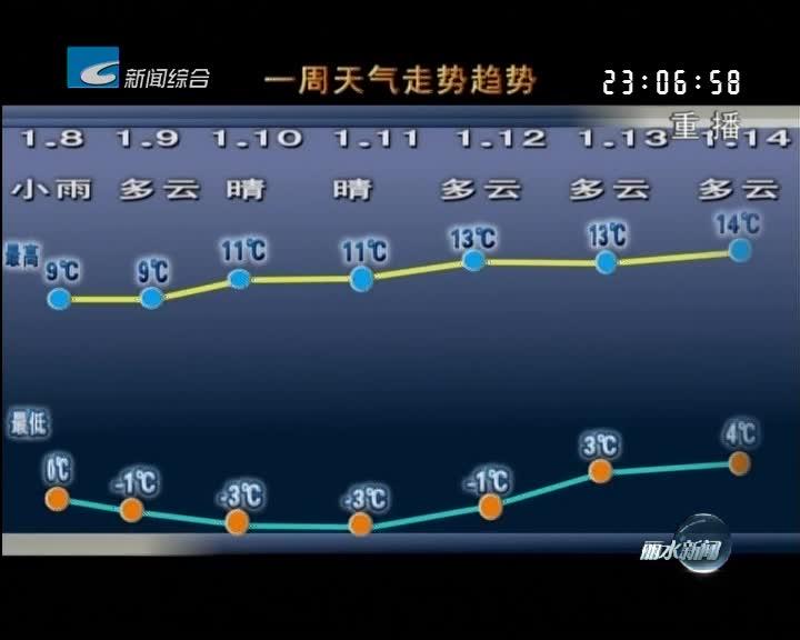 [一周天气早知道]明天转晴 本周晴多雨少
