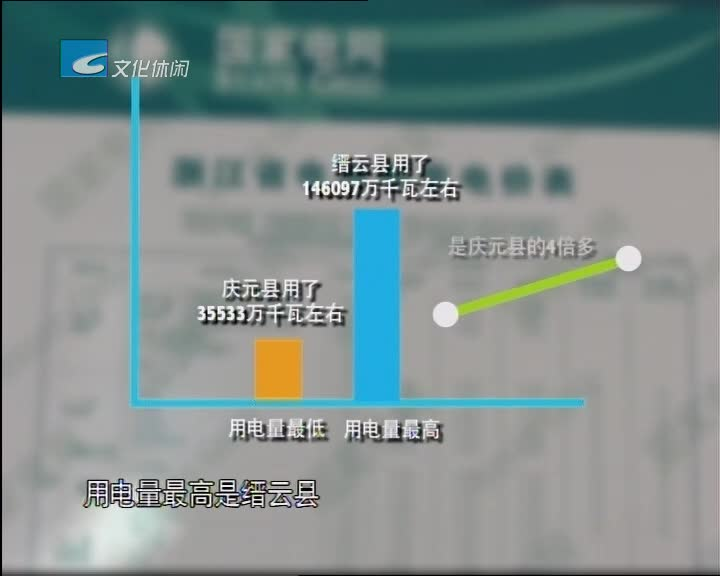 数读2017:全市用电量缙云最多庆元最少