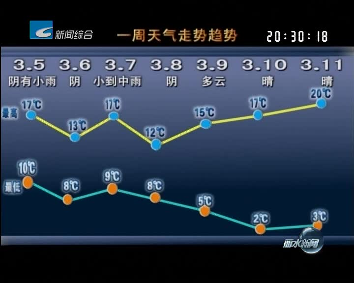 [一周天气早知道]本周我市先雨后晴 气温起伏较大