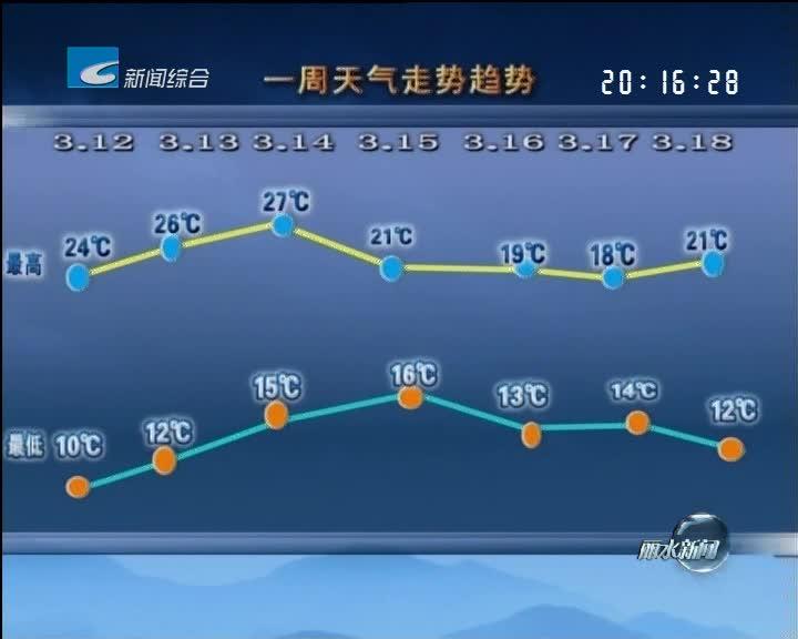 [一周天气早知道]本周先晴后雨 气温先升后降
