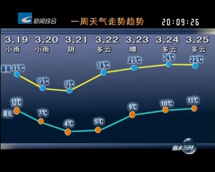 [一周天气早知道]本周先雨后晴 明天受冷空气影响气温明显下降