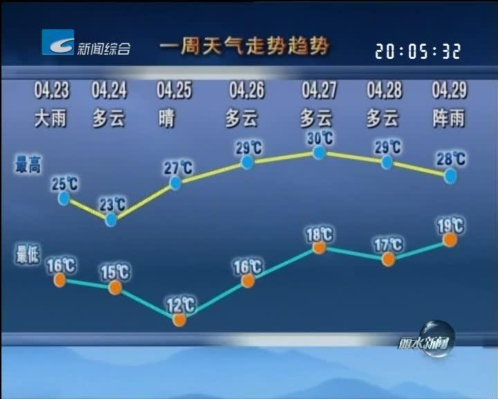 [一周天气早知道]两头雨中间晴 气温先降后升