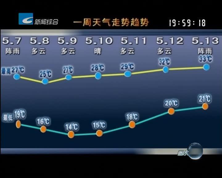 [一周天气早知道]本周晴多雨少 气温先降后升
