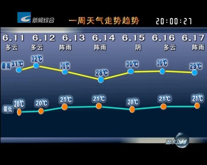 [一周天气早知道]本周晴雨相间 杨梅采摘需抓紧