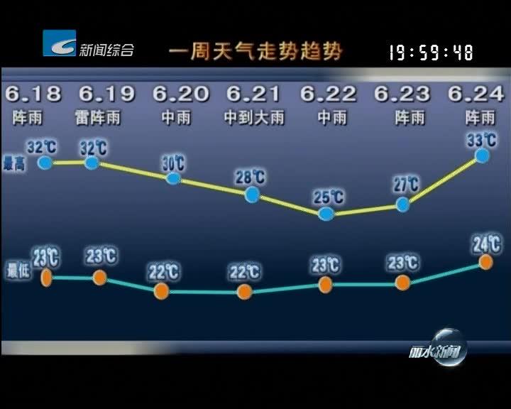 [一周天气早知道]本周多雨 气温先降后升