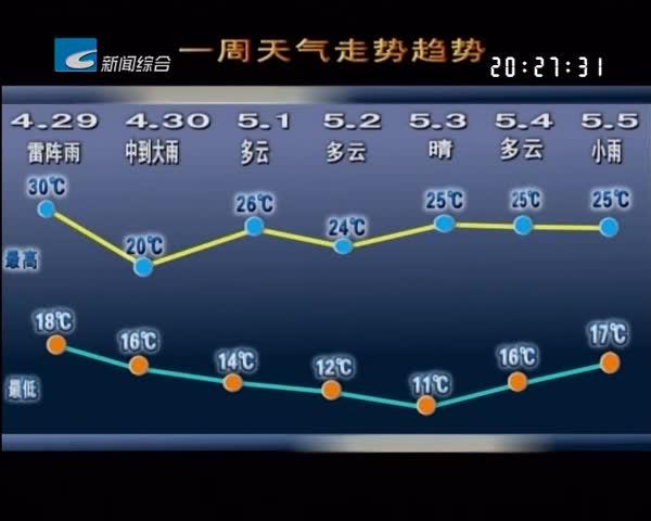 一周天气早知道:节前雨水频繁 五一天气晴好