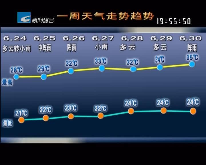 《一周天气早知道》本周多云天气为主 午后多雷阵雨