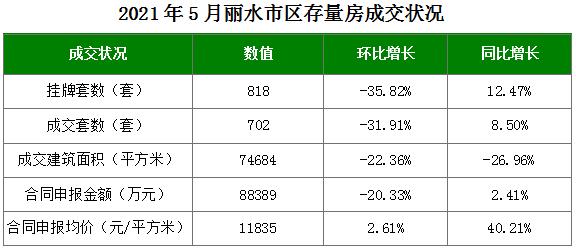 丽水市区二手房数据:青田人成交活跃,00后已经开始买房